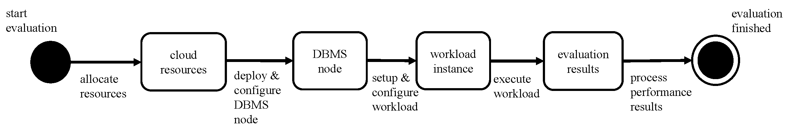 misc/evaluation_process_performance.png