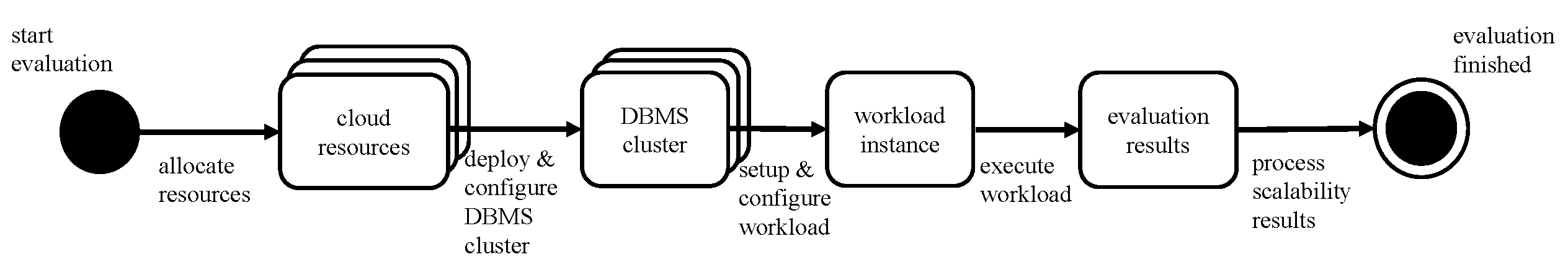 misc/evaluation_process_scalability.png